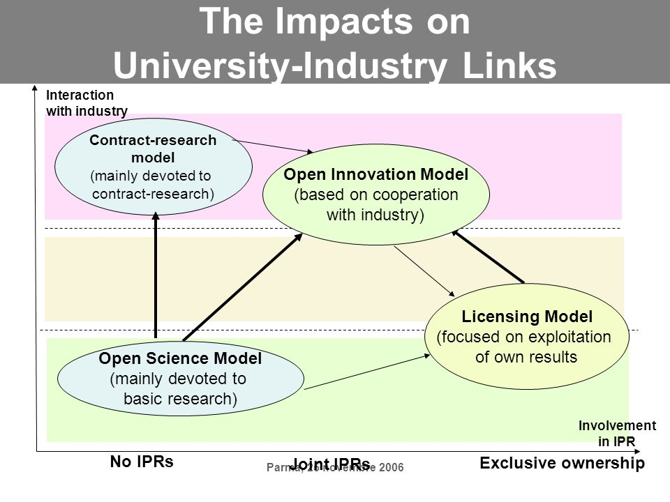 Parma, 25 novembre 2006 The Impacts on University-Industry Links Interaction with industry Involvement in IPR No IPRs Joint IPRs Exclusive ownership Open Science Model (mainly devoted to basic research) Contract-research model (mainly devoted to contract-research) Licensing Model (focused on exploitation of own results Open Innovation Model (based on cooperation with industry)