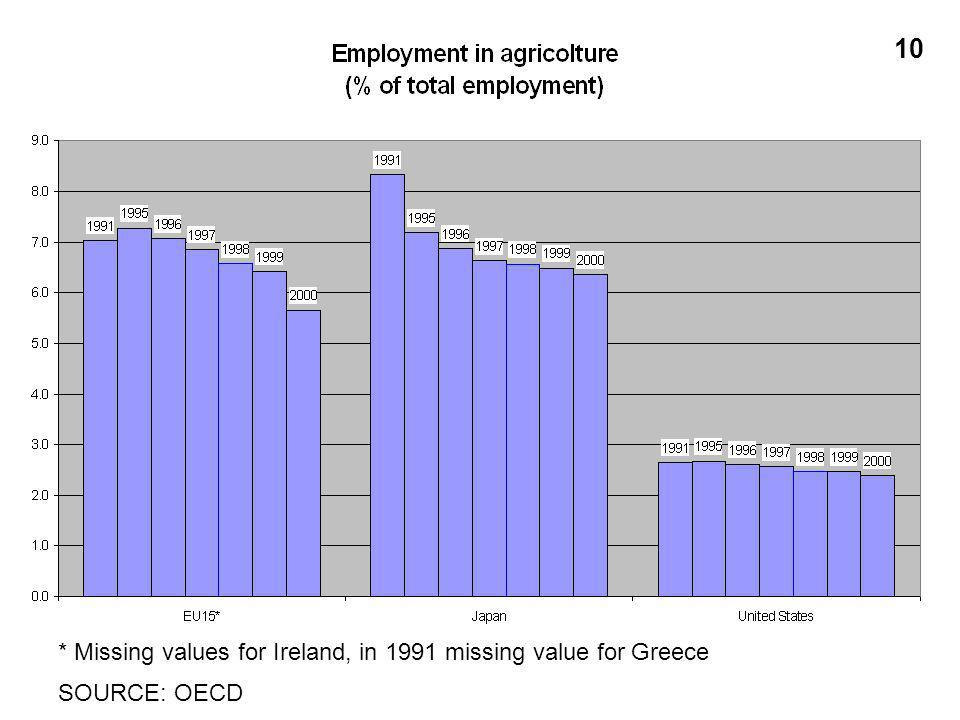 * Missing values for Ireland, in 1991 missing value for Greece SOURCE: OECD 10