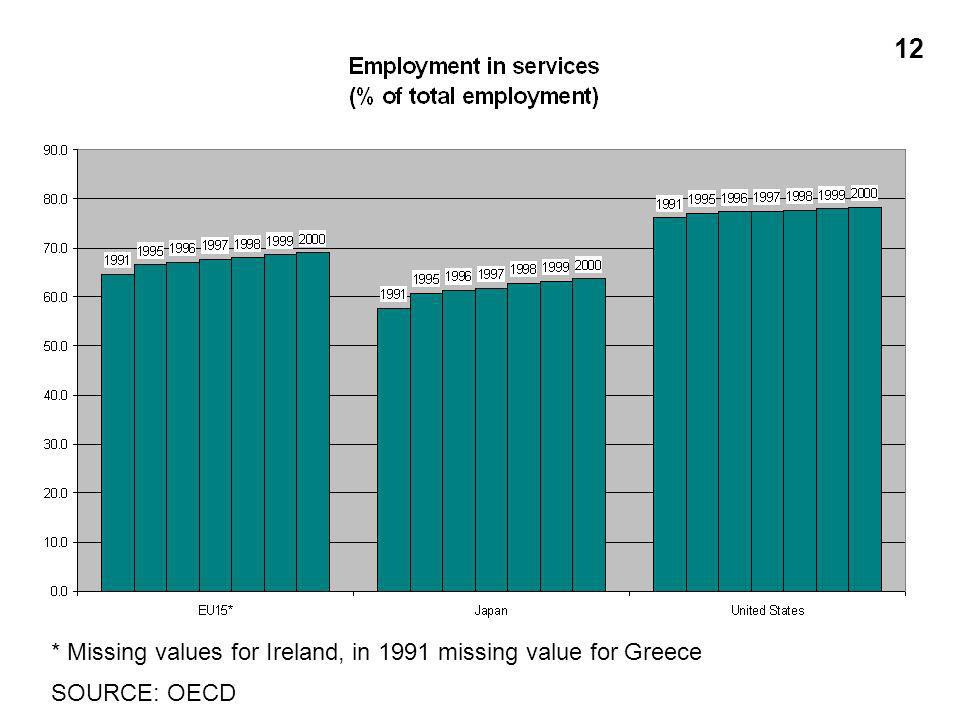 * Missing values for Ireland, in 1991 missing value for Greece SOURCE: OECD 12