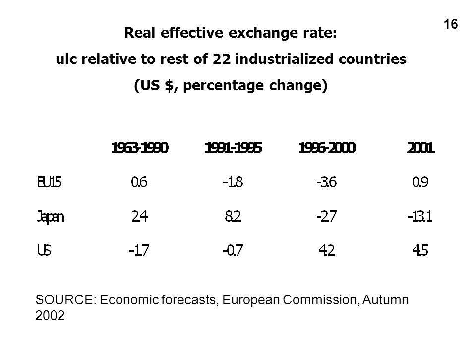 16 Real effective exchange rate: ulc relative to rest of 22 industrialized countries (US $, percentage change) SOURCE: Economic forecasts, European Commission, Autumn 2002