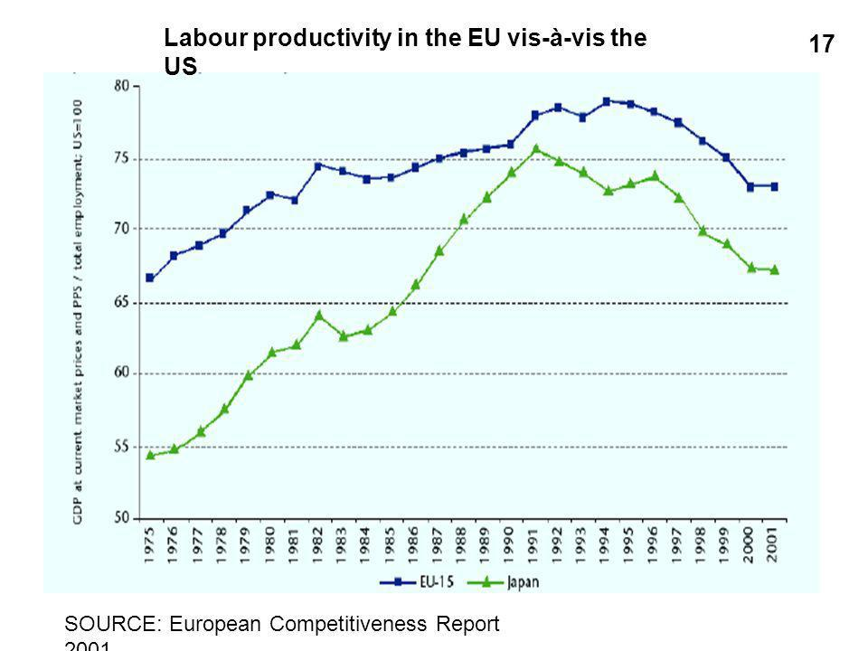 Labour productivity in the EU vis-à-vis the US SOURCE: European Competitiveness Report
