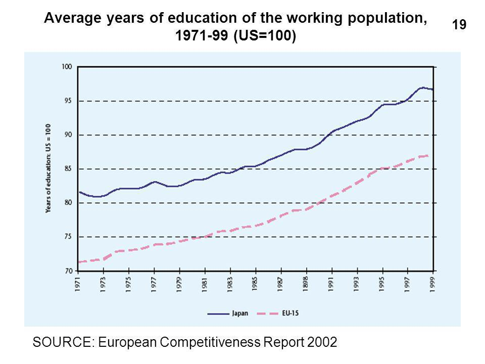 Average years of education of the working population, (US=100) SOURCE: European Competitiveness Report