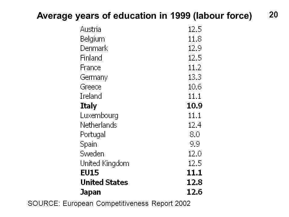 20 Average years of education in 1999 (labour force) SOURCE: European Competitiveness Report 2002