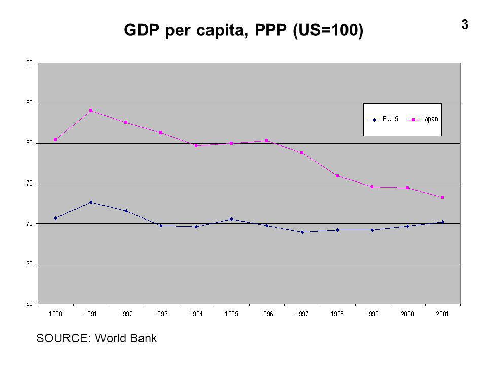 GDP per capita, PPP (US=100) 3 SOURCE: World Bank