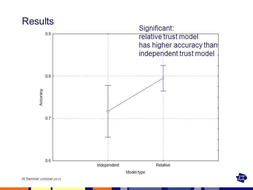 AI Seminar October 2010 Results Significant: relative trust model has higher accuracy than independent trust model