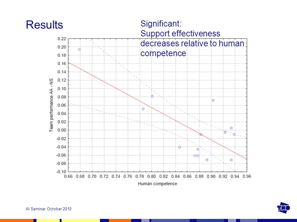 AI Seminar October 2010 Results Significant: Support effectiveness decreases relative to human competence