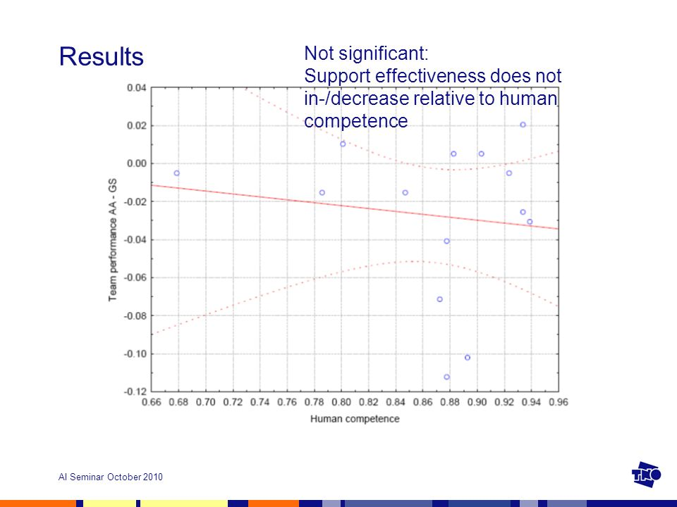 AI Seminar October 2010 Results Not significant: Support effectiveness does not in-/decrease relative to human competence