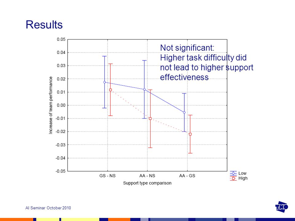 AI Seminar October 2010 Results Not significant: Higher task difficulty did not lead to higher support effectiveness