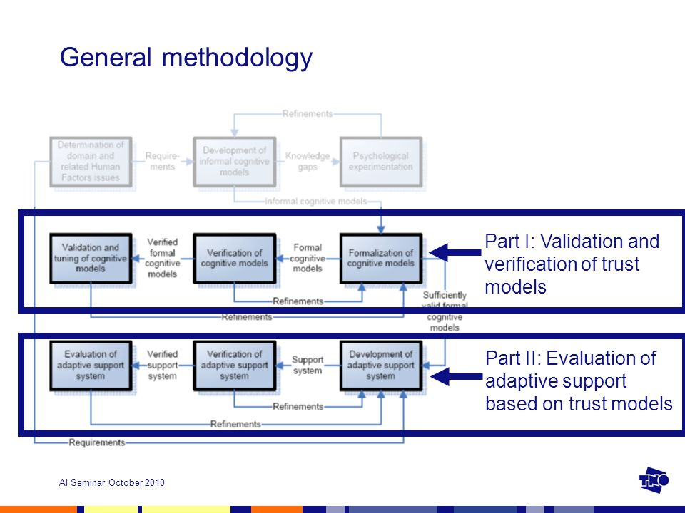AI Seminar October 2010 General methodology Part I: Validation and verification of trust models Part II: Evaluation of adaptive support based on trust models