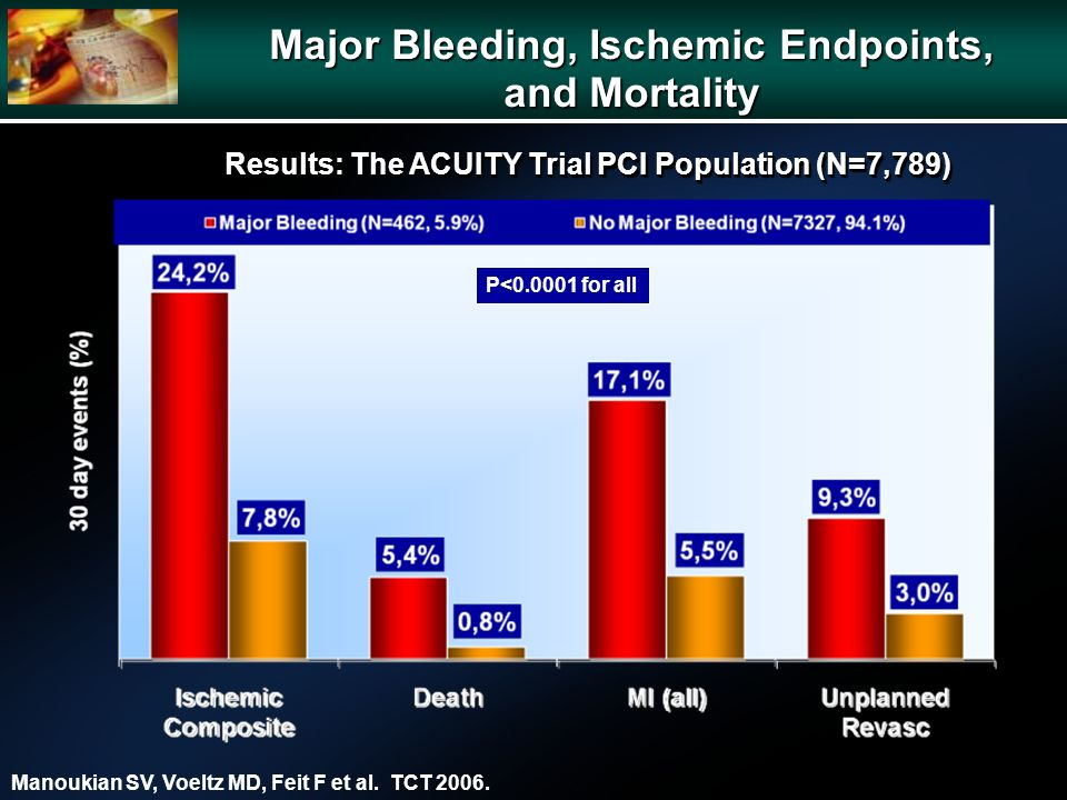 Major Bleeding, Ischemic Endpoints, and Mortality P< for all Manoukian SV, Voeltz MD, Feit F et al.