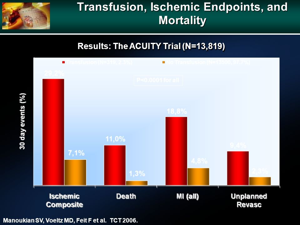 Transfusion, Ischemic Endpoints, and Mortality P< for all Manoukian SV, Voeltz MD, Feit F et al.