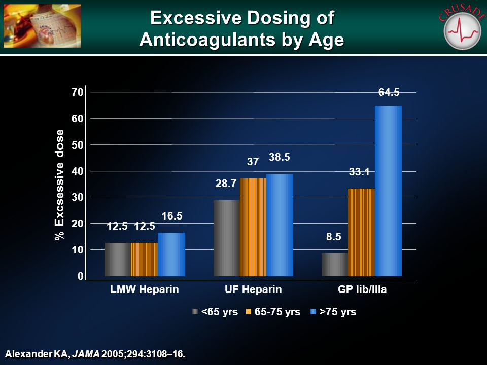 Excessive Dosing of Anticoagulants by Age Alexander KA, JAMA 2005;294:3108–16.