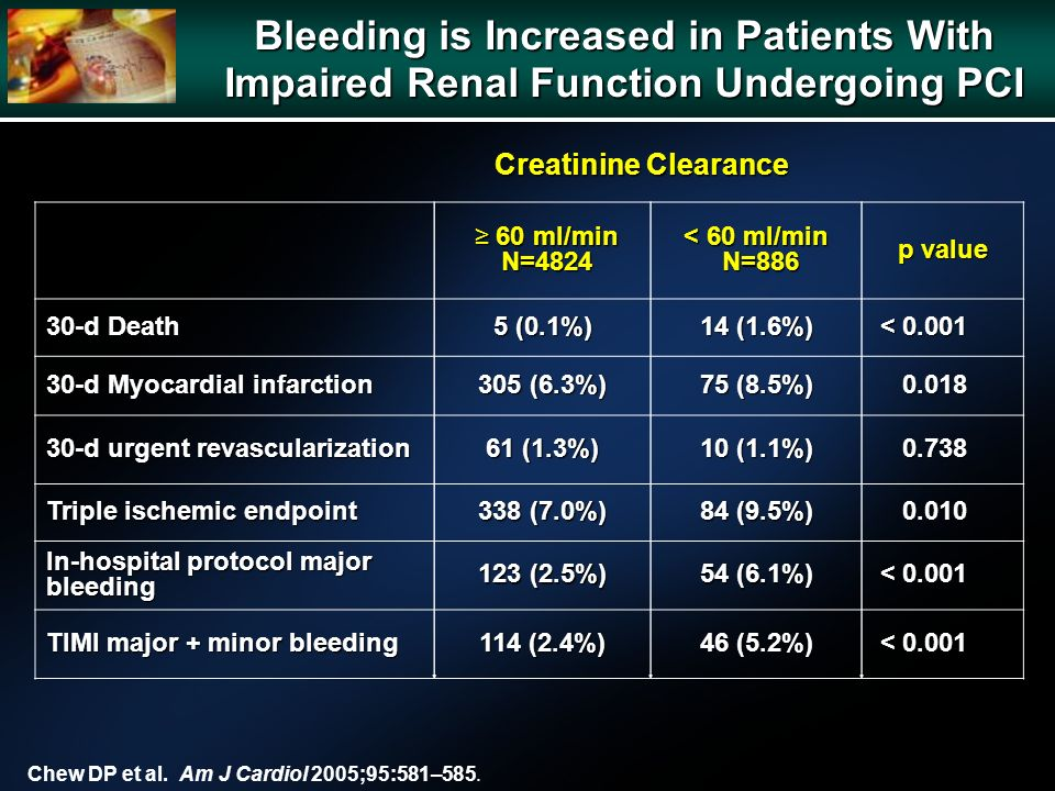 Bleeding is Increased in Patients With Impaired Renal Function Undergoing PCI 60 ml/min N= ml/min N=4824 < 60 ml/min N=886 p value 30-d Death 5 (0.1%) 14 (1.6%) < < d Myocardial infarction 305 (6.3%) 75 (8.5%) d urgent revascularization 61 (1.3%) 10 (1.1%) Triple ischemic endpoint 338 (7.0%) 84 (9.5%) In-hospital protocol major bleeding 123 (2.5%) 54 (6.1%) < < TIMI major + minor bleeding 114 (2.4%) 46 (5.2%) < < Creatinine Clearance Chew DP et al.
