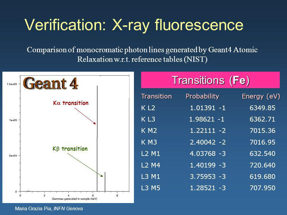 Maria Grazia Pia, INFN Genova Verification: X-ray fluorescence Transition Probability Energy (eV) K L K L K M K M L2 M L2 M L3 M L3 M K transition Transitions (Fe) Comparison of monocromatic photon lines generated by Geant4 Atomic Relaxation w.r.t.