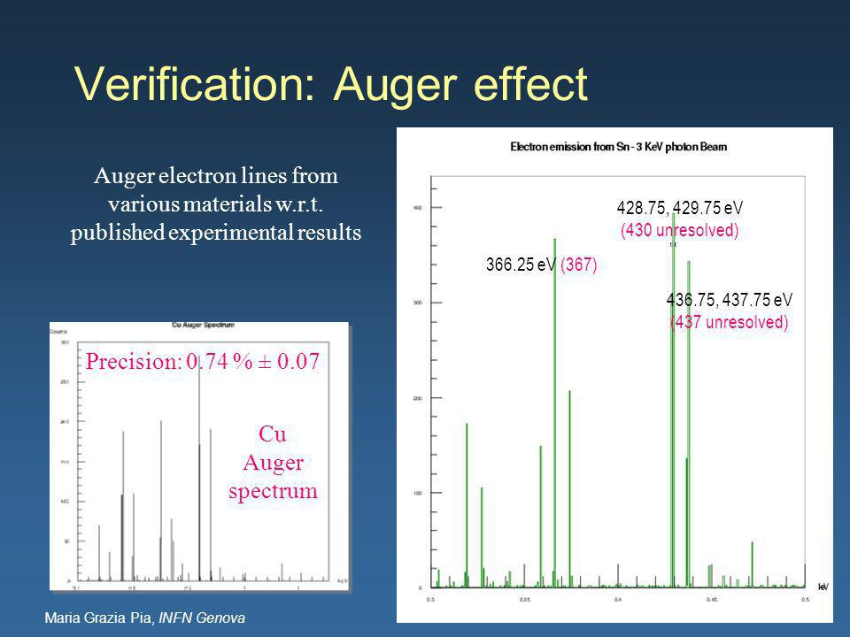 Maria Grazia Pia, INFN Genova Verification: Auger effect Auger electron lines from various materials w.r.t.