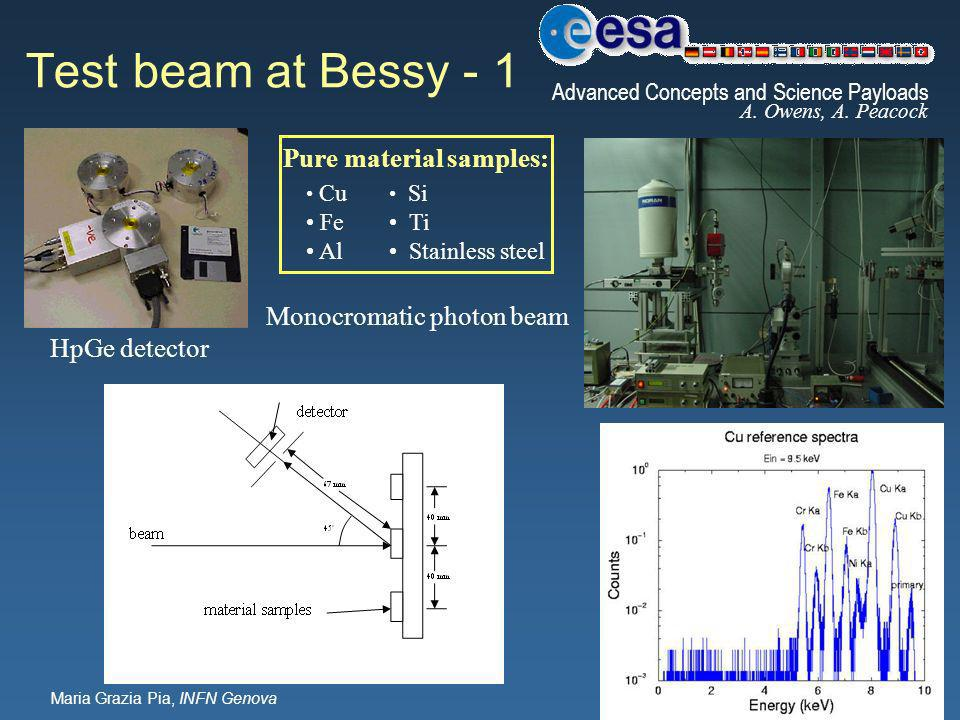 Maria Grazia Pia, INFN Genova Test beam at Bessy - 1 Monocromatic photon beam HpGe detector Cu Fe Al Si Ti Stainless steel Pure material samples: Advanced Concepts and Science Payloads A.