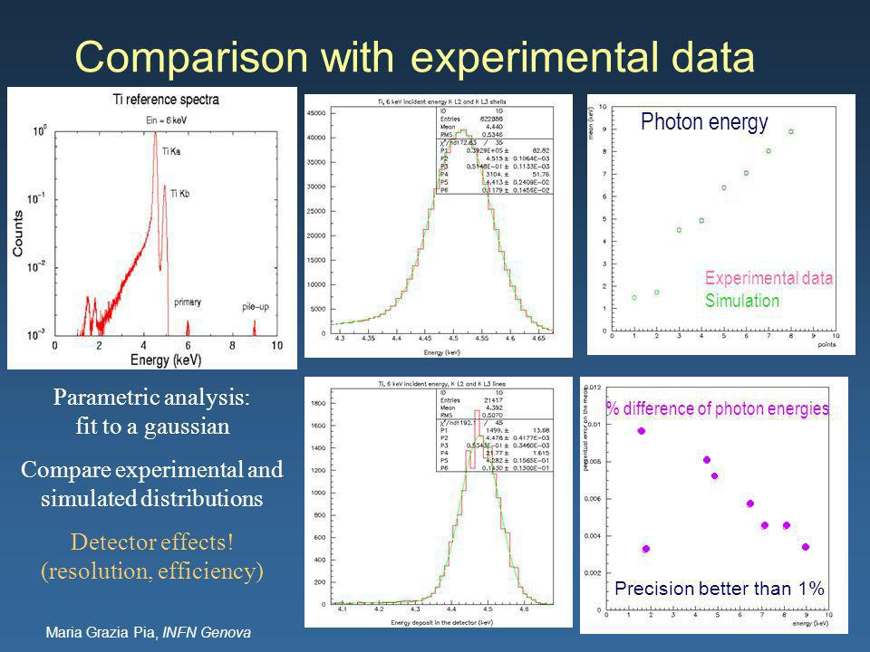 Maria Grazia Pia, INFN Genova Comparison with experimental data Parametric analysis: fit to a gaussian Compare experimental and simulated distributions Detector effects.