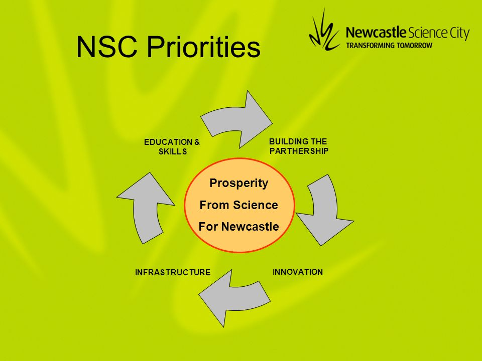 NSC Priorities Prosperity From Science For Newcastle BUILDING THE PARTHERSHIP INNOVATIONINFRASTRUCTURE EDUCATION & SKILLS