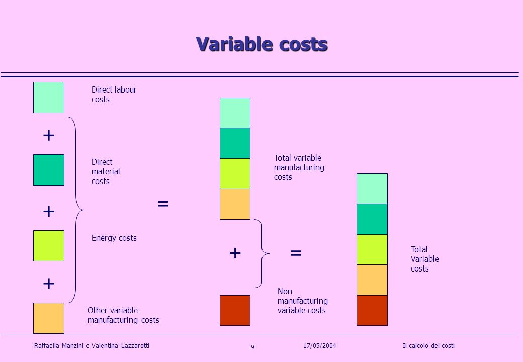 Raffaella Manzini e Valentina LazzarottiIl calcolo dei costi 9 17/05/2004 Variable costs Direct labour costs Non manufacturing variable costs Total variable manufacturing costs Direct material costs Total Variable costs + = += + + Energy costs Other variable manufacturing costs