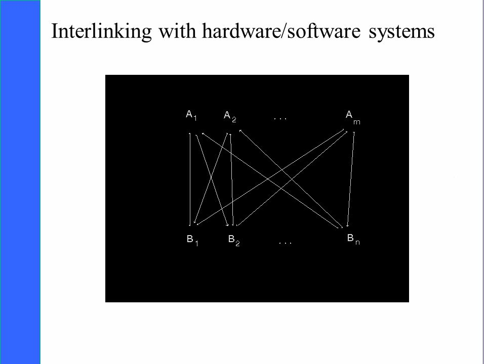 Copyright SDA Bocconi 2005 Competing Technologies, Network Externalities …n 24 Interlinking with hardware/software systems
