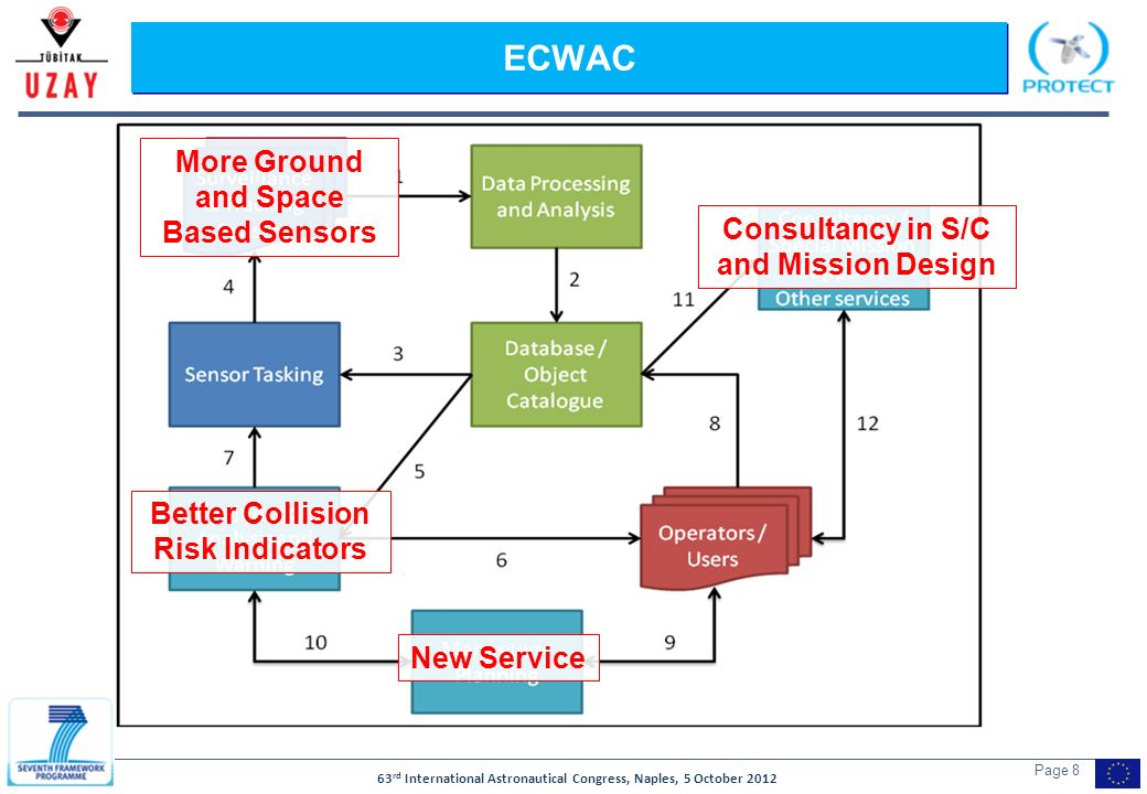 63 rd International Astronautical Congress, Naples, 5 October 2012 Page 8 ECWAC More Ground and Space Based Sensors Consultancy in S/C and Mission Design New Service Better Collision Risk Indicators