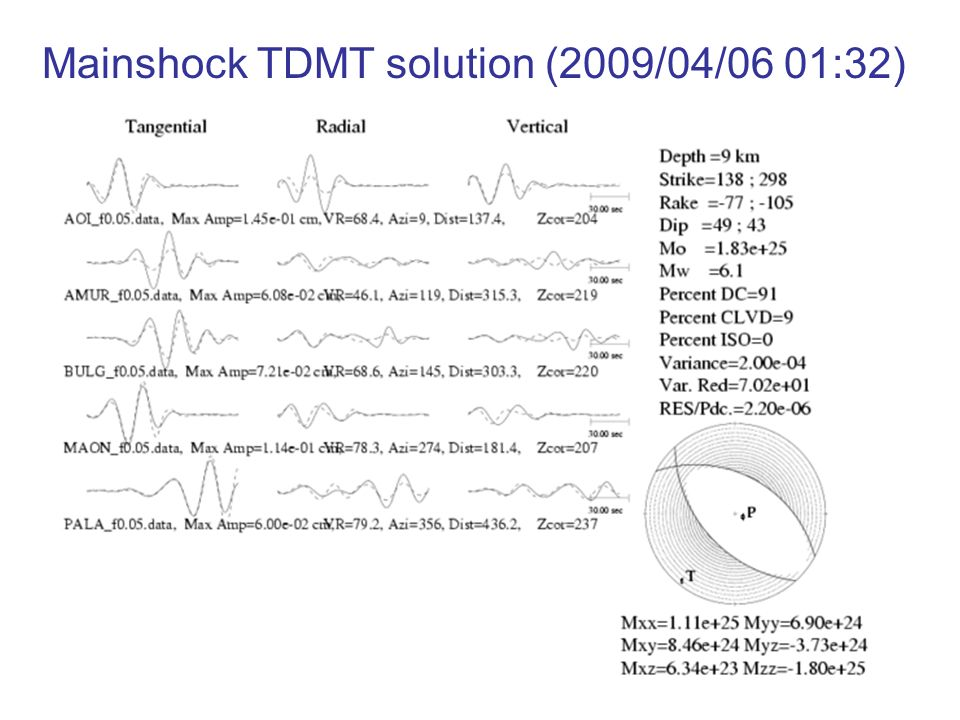 Mainshock TDMT solution (2009/04/06 01:32)