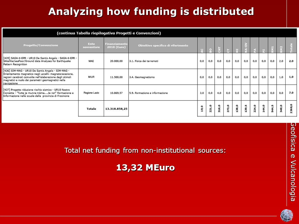 Istituto Nazionale di Geofisica e Vulcanologia Total net funding from non-institutional sources: 13,32 MEuro Analyzing how funding is distributed Analyzing how funding is distributed