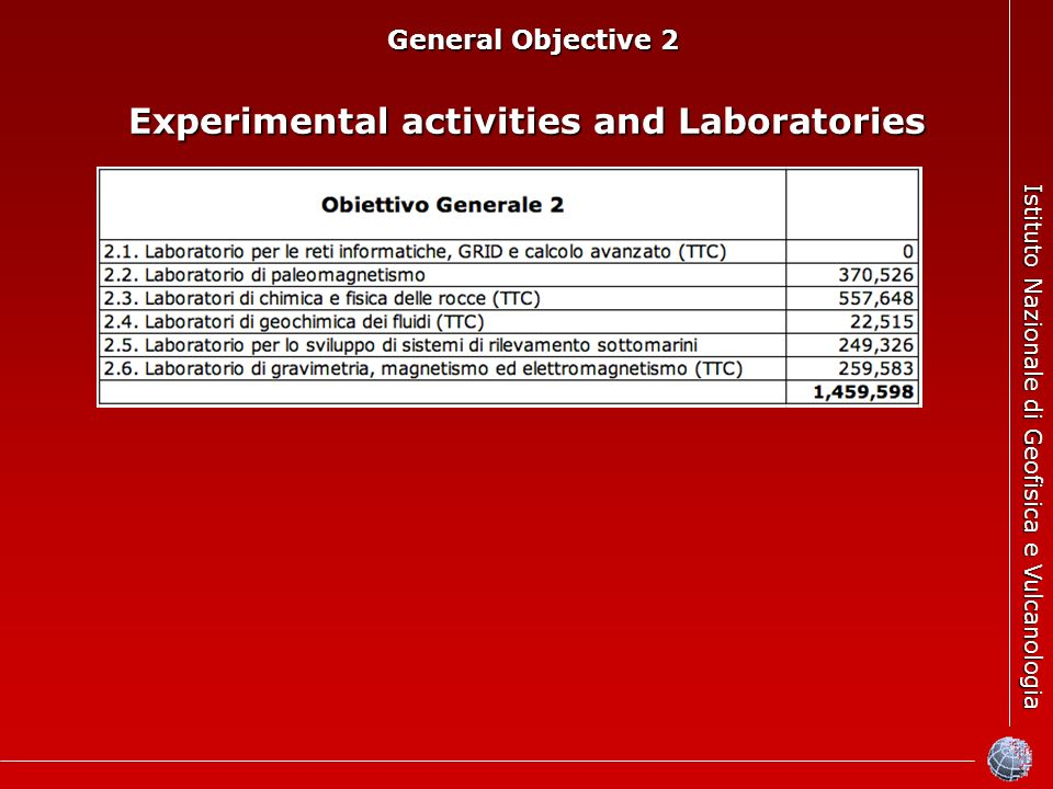 Istituto Nazionale di Geofisica e Vulcanologia General Objective 2 General Objective 2 Experimental activities and Laboratories