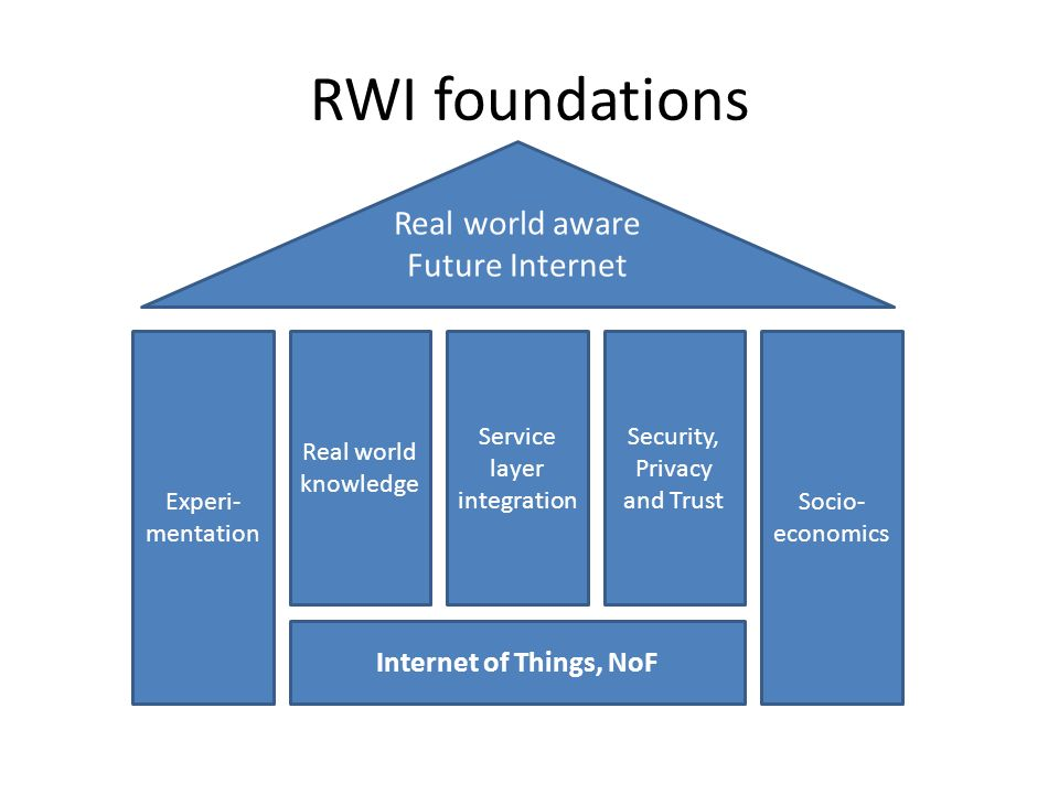 RWI foundations Real world aware Future Internet Internet of Things, NoF Real world knowledge Service layer integration Security, Privacy and Trust Socio- economics Experi- mentation