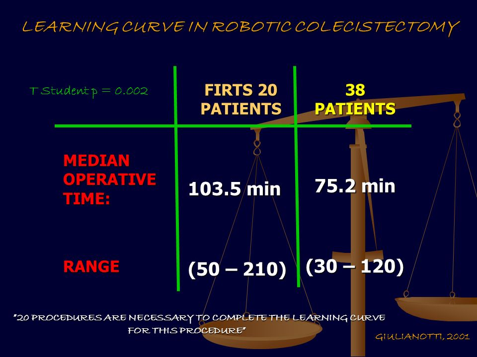 20 PROCEDURES ARE NECESSARY TO COMPLETE THE LEARNING CURVE FOR THIS PROCEDURE FIRTS 20 PATIENTS 38 PATIENTS MEDIAN OPERATIVE TIME: min 75.2 min RANGE (50 – 210) (30 – 120) T Student p = LEARNING CURVE IN ROBOTIC COLECISTECTOMY GIULIANOTTI, 2001