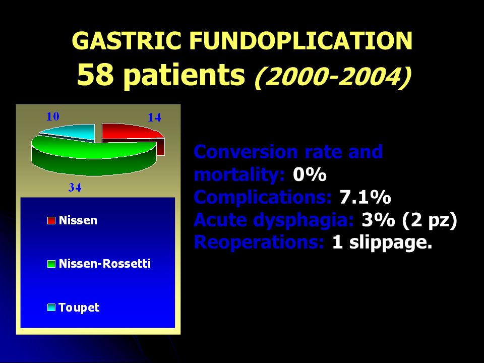 GASTRIC FUNDOPLICATION 58 patients ( ) Conversion rate and mortality: 0% Complications: 7.1% Acute dysphagia: 3% (2 pz) Reoperations: 1 slippage.
