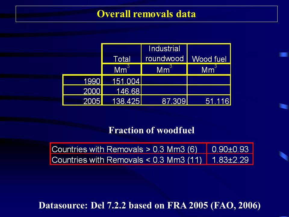 Overall removals data Fraction of woodfuel Datasource: Del based on FRA 2005 (FAO, 2006)