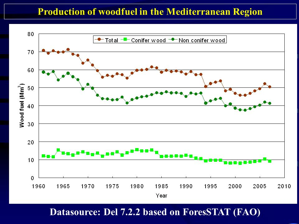 Production of woodfuel in the Mediterranean Region Datasource: Del based on ForesSTAT (FAO)