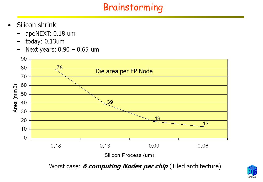 Brainstorming Silicon shrink –apeNEXT: 0.18 um –today: 0.13um –Next years: 0.90 – 0.65 um Die area per FP Node Worst case: 6 computing Nodes per chip (Tiled architecture)