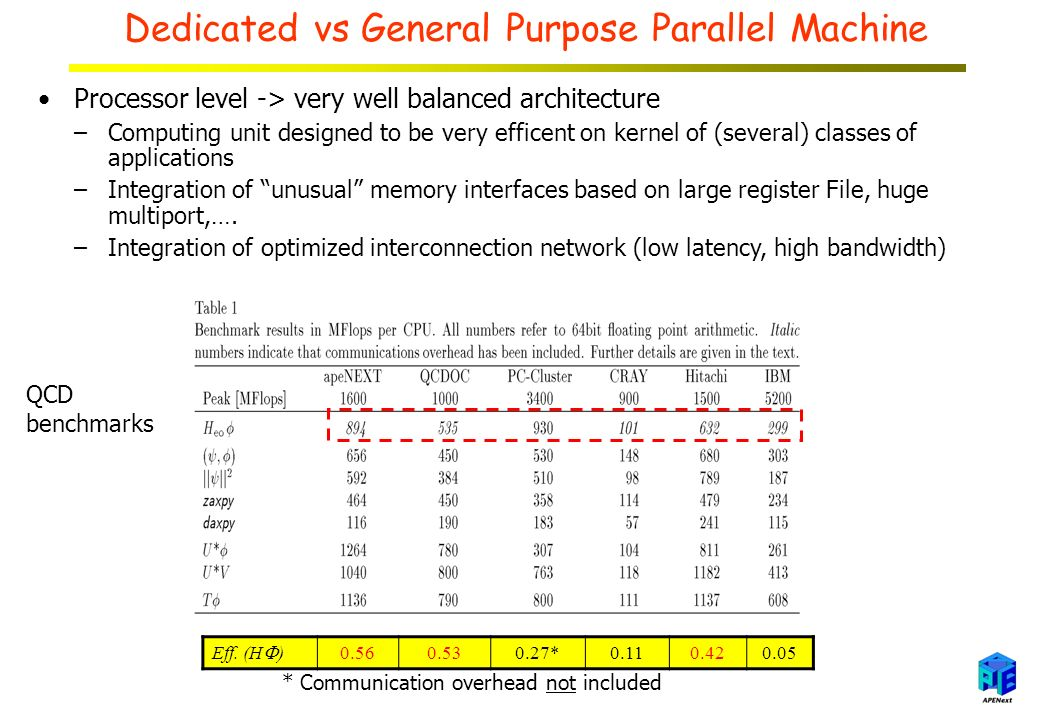 Dedicated vs General Purpose Parallel Machine Processor level -> very well balanced architecture –Computing unit designed to be very efficent on kernel of (several) classes of applications –Integration of unusual memory interfaces based on large register File, huge multiport,….
