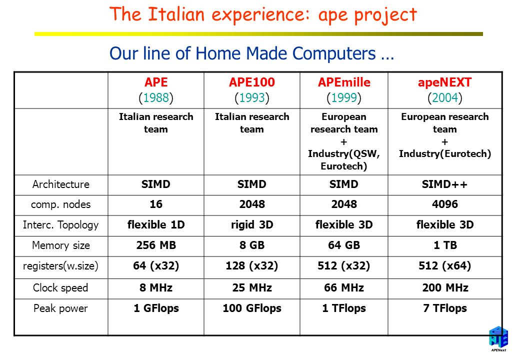 The Italian experience: ape project Our line of Home Made Computers … APE (1988) APE100 (1993) APEmille (1999) apeNEXT (2004) Italian research team Italian research team European research team + Industry(QSW, Eurotech) European research team + Industry(Eurotech) ArchitectureSIMD SIMD++ comp.