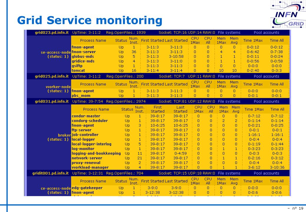 – n° 19 Grid Service monitoring