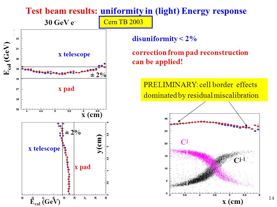 14 Cern TB 2003 E cal (GeV) x (cm) Test beam results: uniformity in (light) Energy response E cal (GeV) 30 GeV e - y(cm) ± 2% x telescope x pad x telescope x pad x (cm) disuniformity < 2% correction from pad reconstruction can be applied.