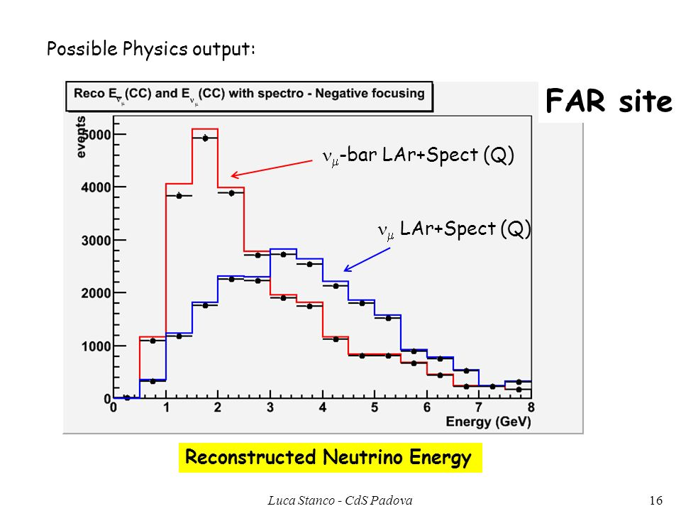 Possible Physics output: Reconstructed Neutrino Energy FAR site -bar LAr+Spect (Q) LAr+Spect (Q) 16Luca Stanco - CdS Padova