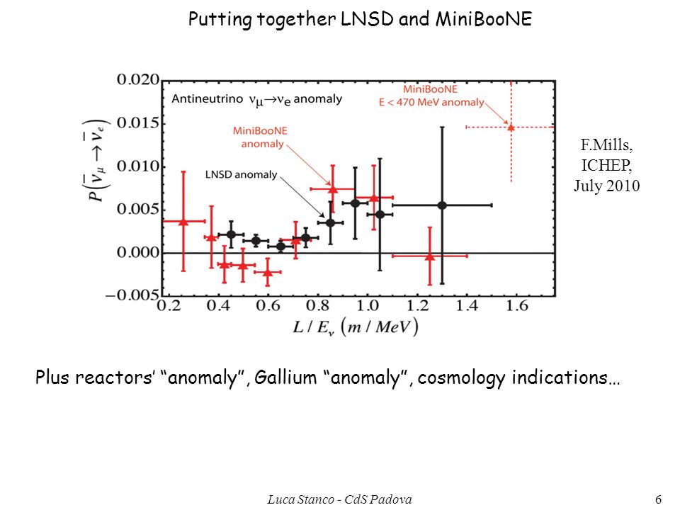 F.Mills, ICHEP, July 2010 Putting together LNSD and MiniBooNE Plus reactors anomaly, Gallium anomaly, cosmology indications… 6Luca Stanco - CdS Padova