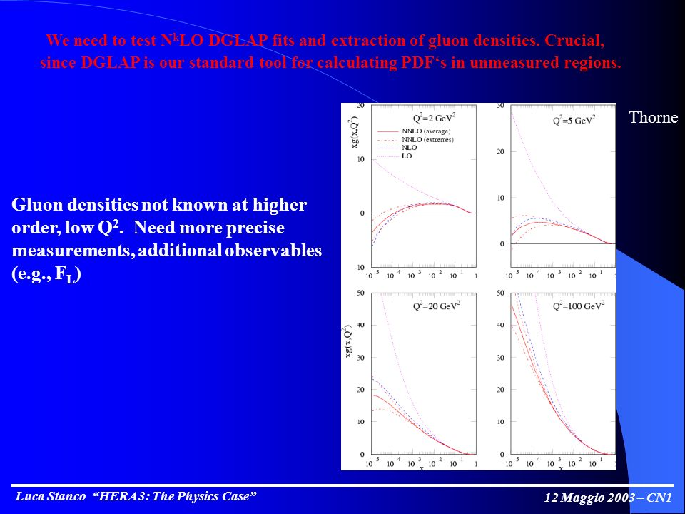 Luca Stanco HERA 3: The Physics Case 12 Maggio 2003 – CN1 We need to test N k LO DGLAP fits and extraction of gluon densities.
