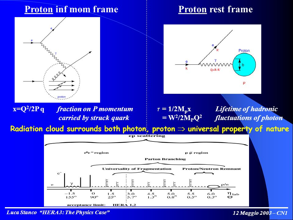 Luca Stanco HERA 3: The Physics Case 12 Maggio 2003 – CN1 Proton inf mom frameProton rest frame x=Q 2 /2P q fraction on P momentum carried by struck quark = 1/2M p xLifetime of hadronic = W 2 /2M P Q 2 fluctuations of photon Radiation cloud surrounds both photon, proton universal property of nature