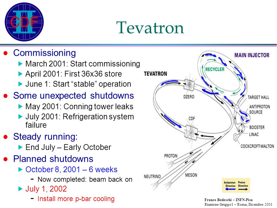 Franco Bedeschi – INFN-Pisa Riunione Gruppo1 – Roma, Dicembre 2001 Tevatron Commissioning March 2001: Start commissioning April 2001: First 36x36 store June 1: Start stable operation Some unexpected shutdowns May 2001: Conning tower leaks July 2001: Refrigeration system failure Steady running: End July – Early October Planned shutdowns October 8, 2001 – 6 weeks - Now completed: beam back on July 1, Install more p-bar cooling