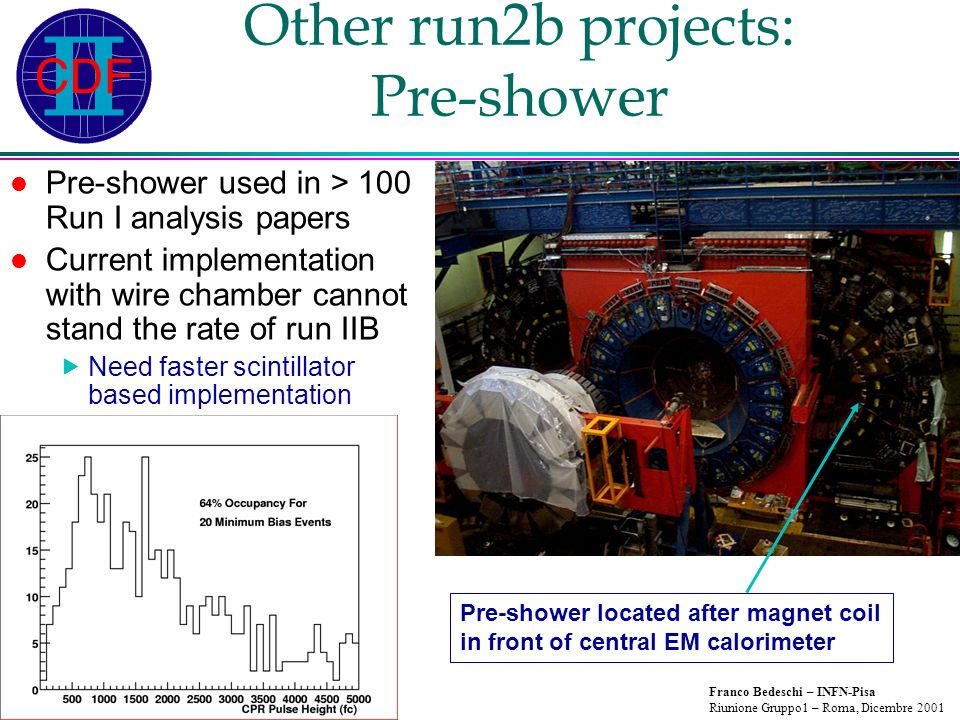 Franco Bedeschi – INFN-Pisa Riunione Gruppo1 – Roma, Dicembre 2001 Other run2b projects: Pre-shower Pre-shower used in > 100 Run I analysis papers Current implementation with wire chamber cannot stand the rate of run IIB Need faster scintillator based implementation Pre-shower located after magnet coil in front of central EM calorimeter