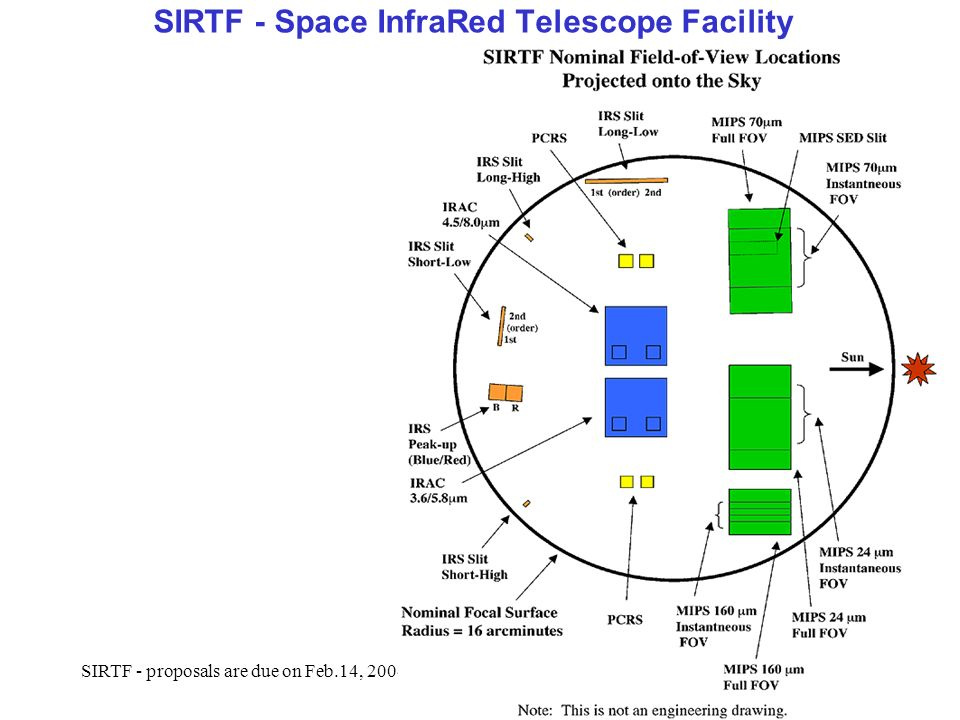 SIRTF - proposals are due on Feb.14, 2004 !4 SIRTF - Space InfraRed Telescope Facility