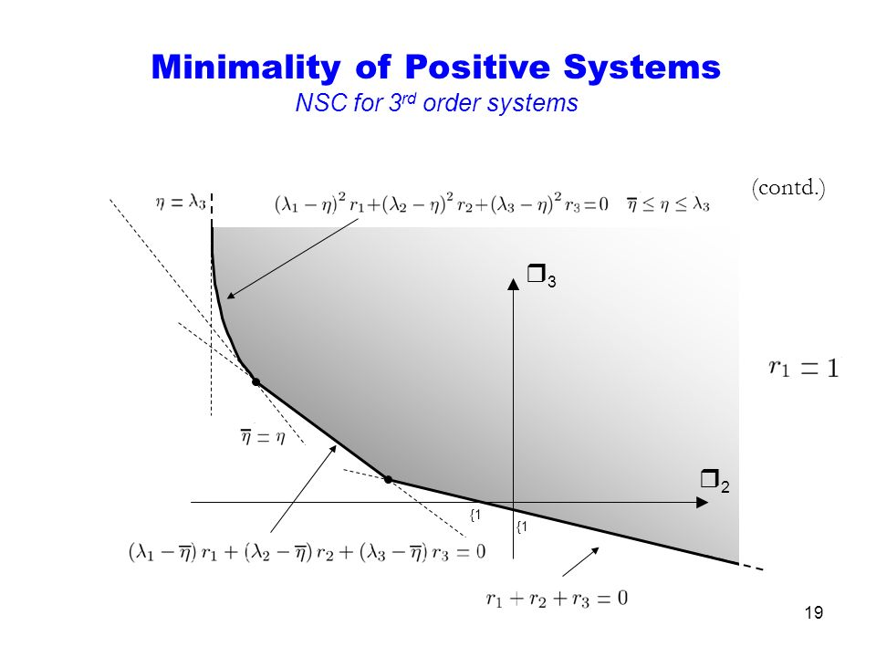 19 {1 (contd.) r2r2 r3r3 Minimality of Positive Systems NSC for 3 rd order systems