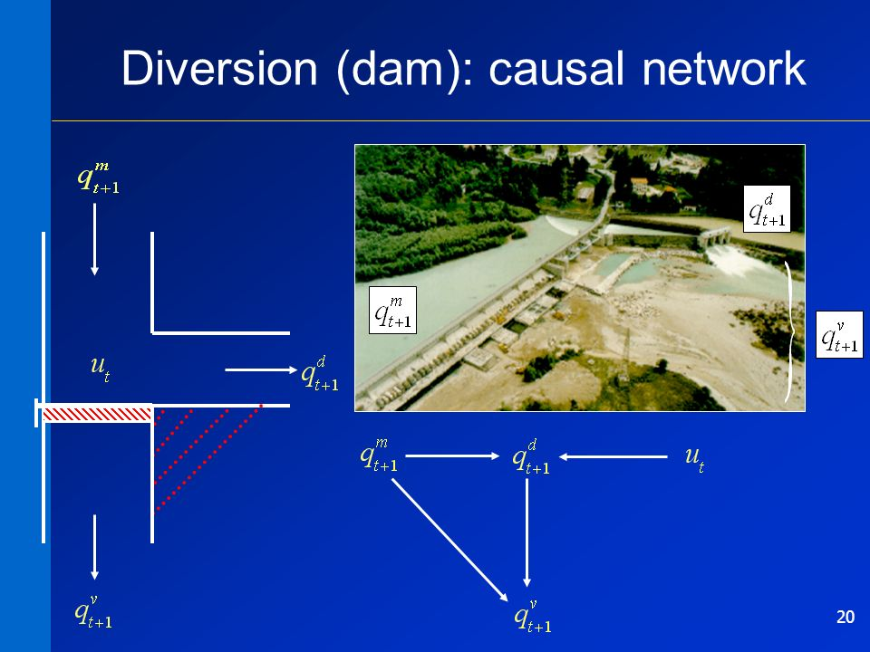 20 Diversion (dam): causal network