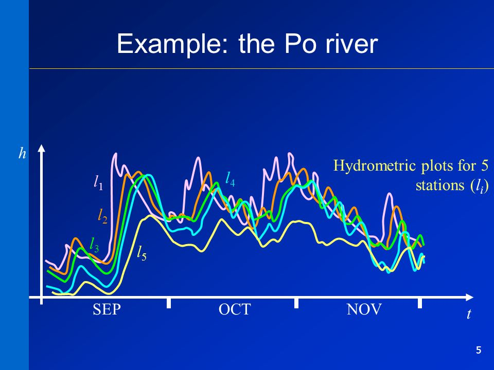 5 Example: the Po river l1l1 l2l2 l3l3 l4l4 l5l5 t SEPOCTNOV Hydrometric plots for 5 stations (l i ) h