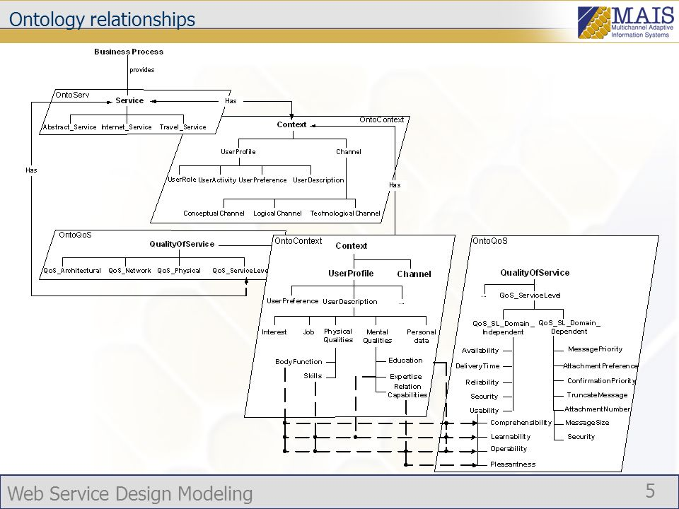 Web Service Design Modeling 5 Ontology relationships