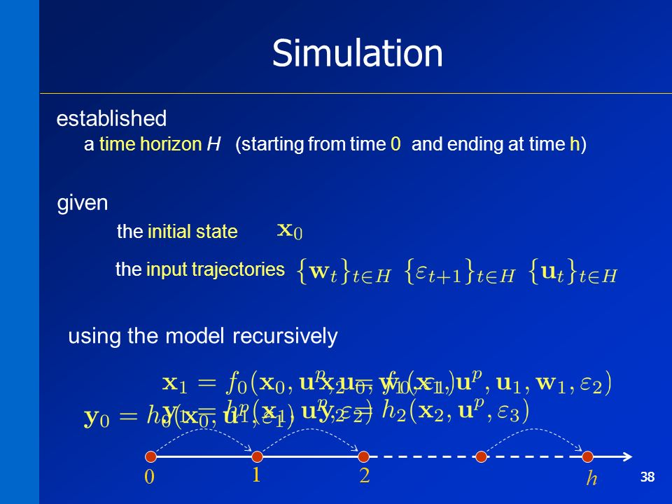 38 Simulation established a time horizon H (starting from time 0 and ending at time h) given the initial state the input trajectories 38 using the model recursively